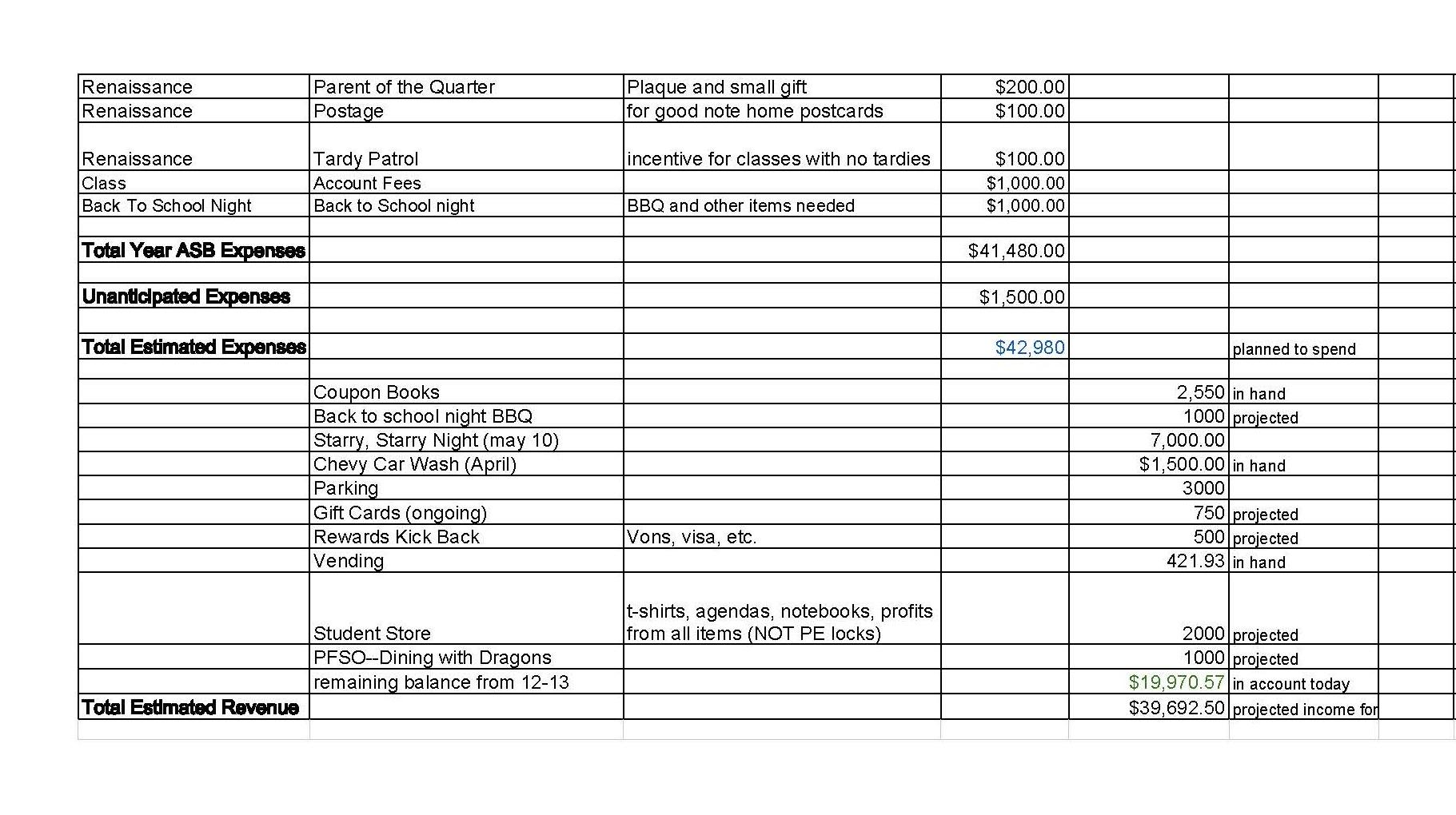 ASB Budget 10.3.2013 page 1