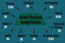 A majority of Foothill students see Foothill as a religiously tolerant place. Piktochart Credit: Veronica Mellring and Rachel Sun/The Foothill Dragon Press