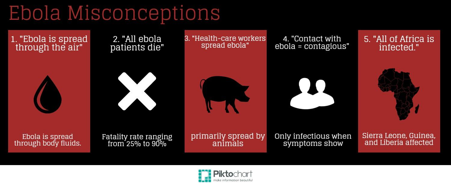 People hold many misconceptions about Ebola, such as it supposedly spreading by air, having a 100 percent mortality rate and affecting the entire continent of Africa; all of which are not true. Credit: Jenny Chang/The Foothill Dragon Press