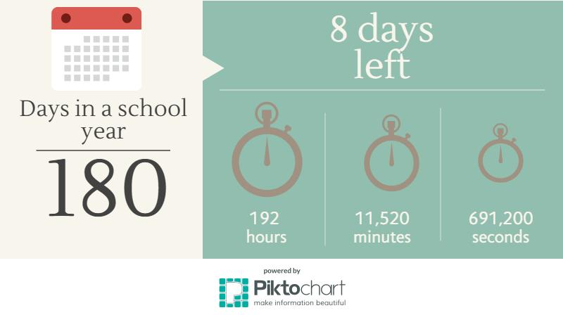 Days left in the school year, as of June 3. Credit: Riley Knouse/The Foothill Dragon Press