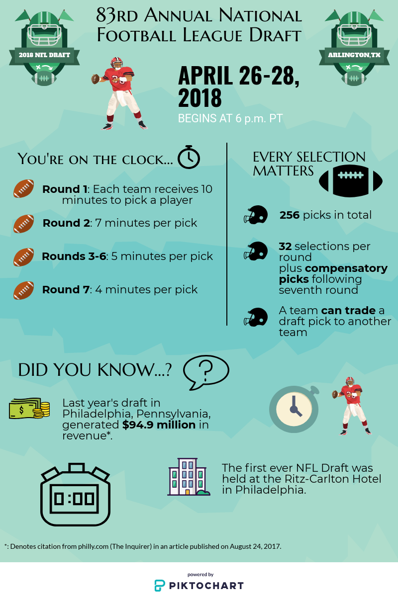 This infographic includes regarding the NFL draft. Credit: Nick Zoll / The Foothill Dragon Press