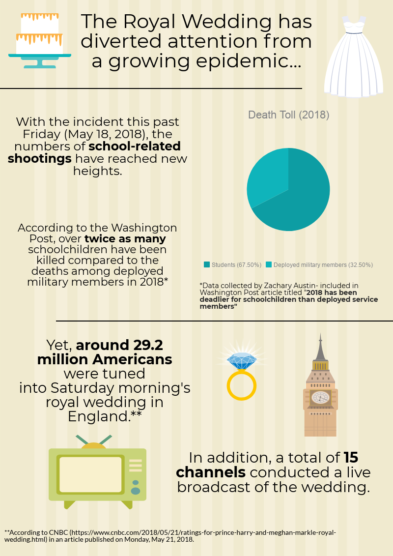 This infographic looks into the idea that The Royal Wedding overshadowed the school shooting at Santa Fe High School. Credit: Nick Zoll / The Foothill Dragon Press