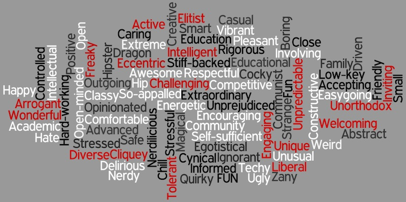 Current students were asked which words they believe describe Foothill and its climate. The words were entered into Wordle.net. Credit: Aysen Tan/The Foothill Dragon Press