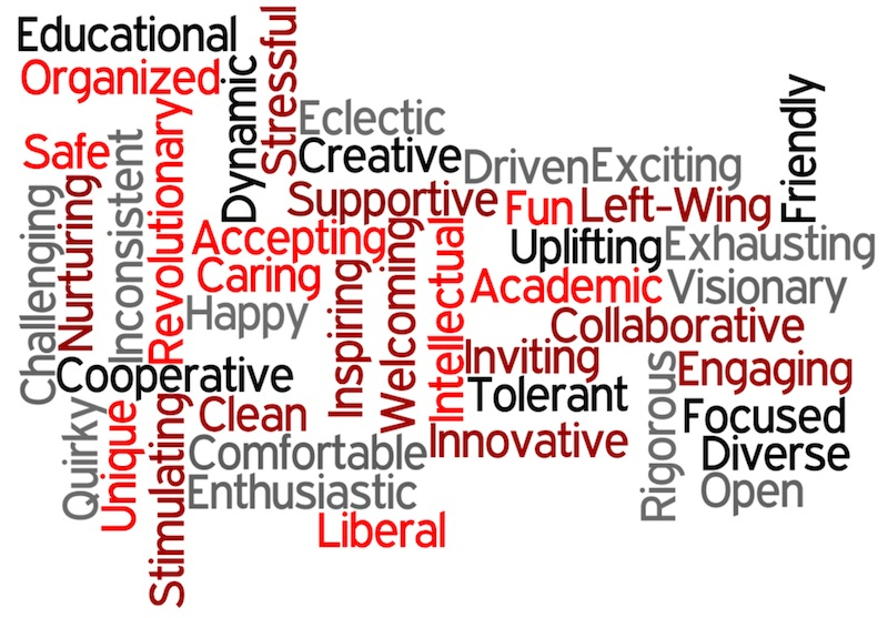 Foothill teachers were asked what words they feel describe Foothill's climate. Their words were entered into Wordle.net. Credit: Aysen Tan/The Foothill Dragon Press