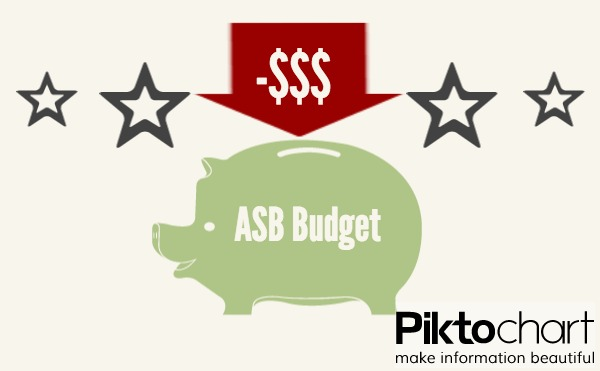 Poll: Which ASB activity would you cut?