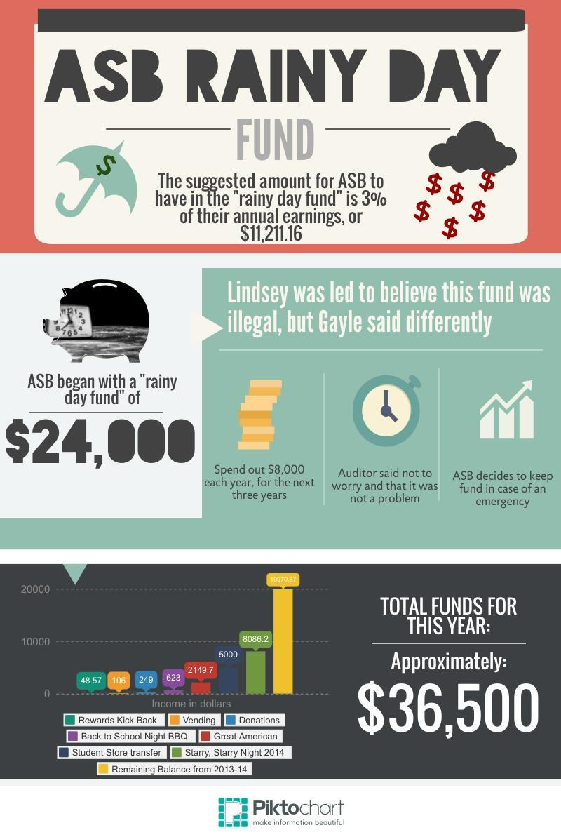 """ASB has decided against spending out the """"rainy day fund"""" of $24,000. Infographic Credit: Canela Lopez and Fidelity Ballmer/The Foothill Dragon Press"""