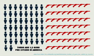 It's no wonder that mass shootings plague a country with more guns than residents