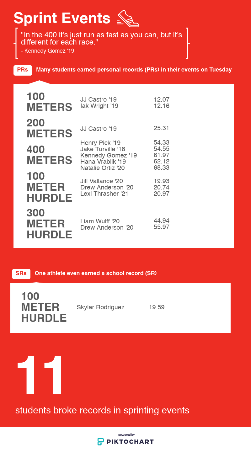 Foothill students' race times in the sprint events. Credit: Abby Sourwine / The Foothill Dragon Press
