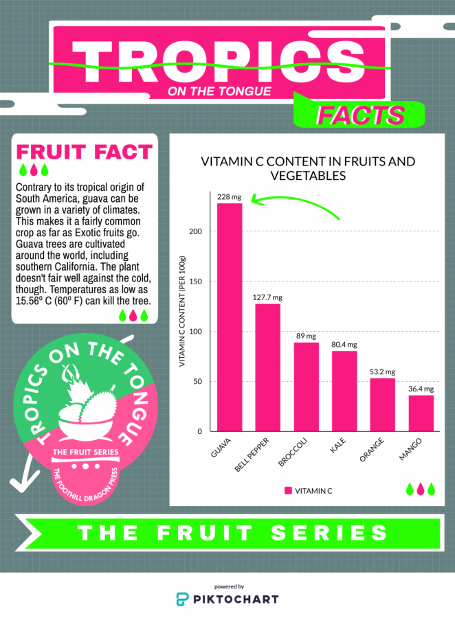 Facts about the guava.