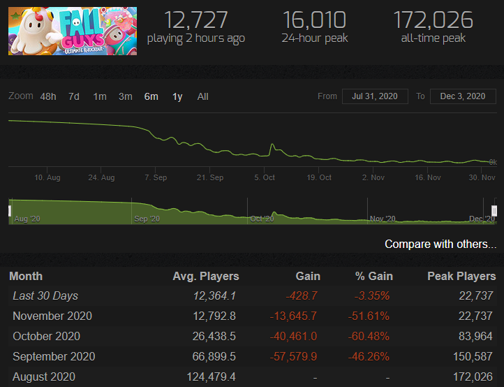 Fall+Guys+Steam+Charts+Sales