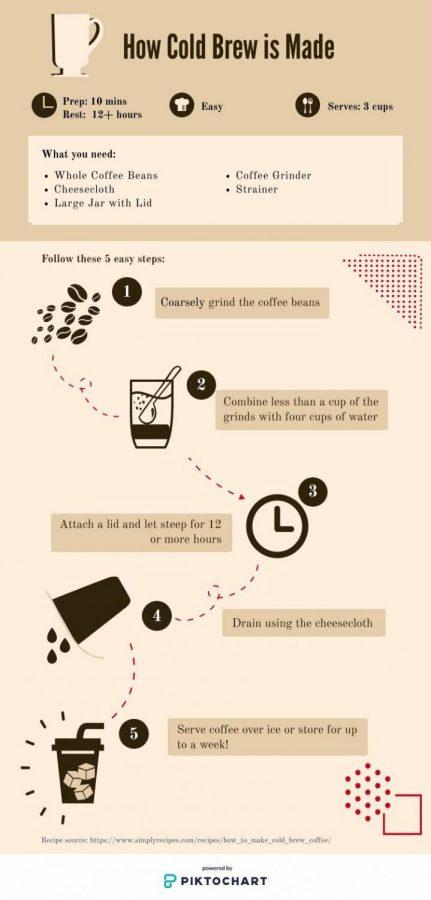 coffeereviewpiktochart