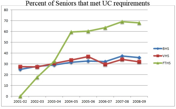 In recent years, Foothills rate of A-G requirement completion has surpassed those of Ventura and Buena. Credit: Geneva Douma/The Foothill Dragon Press.