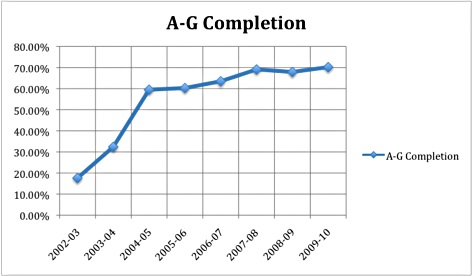 Foothill has steadily increased the number of students that graduate with A-G requirement completion. Credit: Geneva Douma/The Foothill Dragon Press.